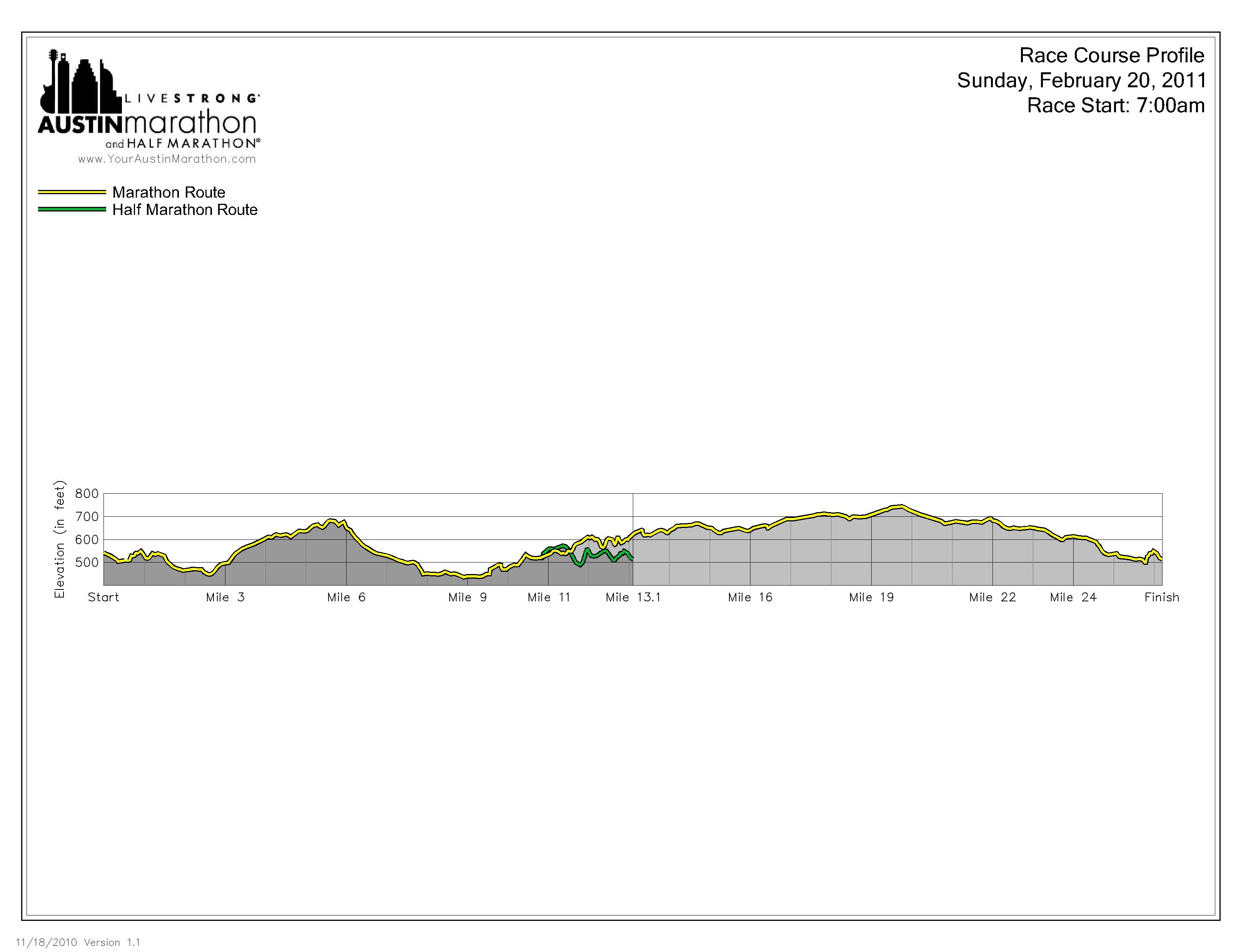 Austin Marathon Elevation Chart Joe Runs For Dom