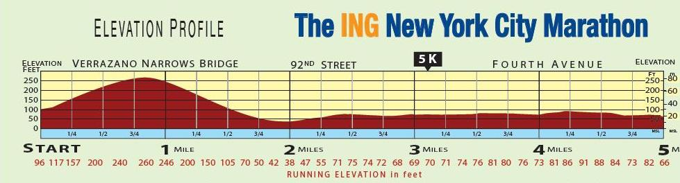 Top Nyc Marathon Elevation Map Galleries - Printable Map - New ...