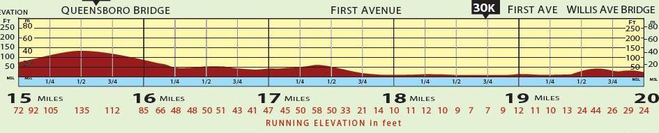 Nyc Marathon Course Elevation Joe Runs For Dom