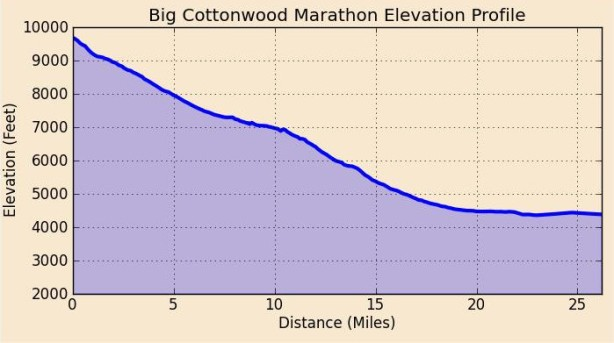 Big Cottonwood Elevation