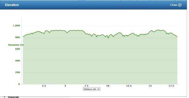 Sunday Elevation Chart